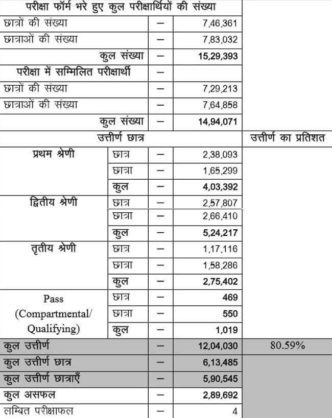 मैट्रिक परीक्षा का परिणाम घोषित, हिमांशु राज बिहार टॉपर, 96.20 फीसदी यानी कुल 481 अंक मिले