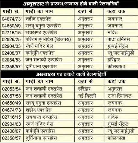 IRCTC News : 1 जून से चलने वाली Indian Railways की 200 स्पेशल ट्रेनों का इन स्टेशनों पर होगा ठहराव, यहां देखिए पूरी लिस्ट...