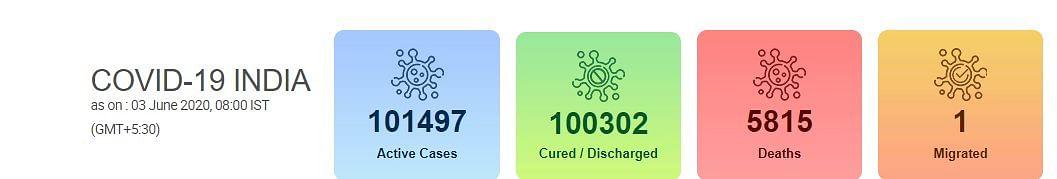 Coronavirus India Live Updates