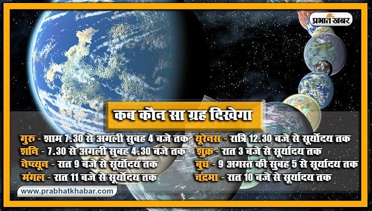 Khagoleey Ghatana 2020: आज रात में एक साथ दिखेगा चंद्र, मंगल, बुध सहित सौर परिवार के 8 ग्रह, शाम साढ़े सात बजे से दिखने लगेंगे गुरु और शनि