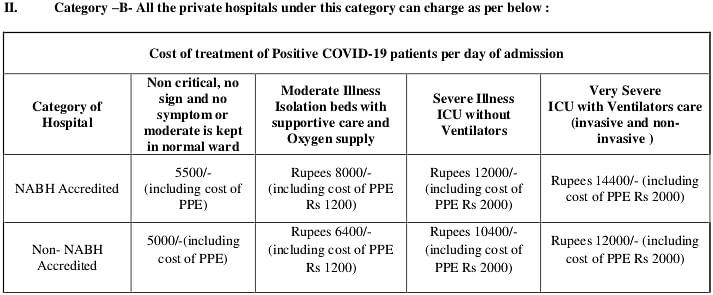 हजारीबाग, रामगढ़, पलामू, देवघर, सरायकेला एवं गिरिडीह के निजी अस्पतालों के लिए तय की गयी दरें.