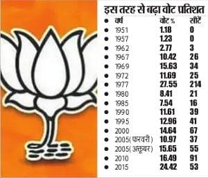 Bihar Election Chunav 2020 : 1962 में खुला था बिहार में जनसंघ का खाता, भाजपा के वोट में 24 गुना का हुआ इजाफा