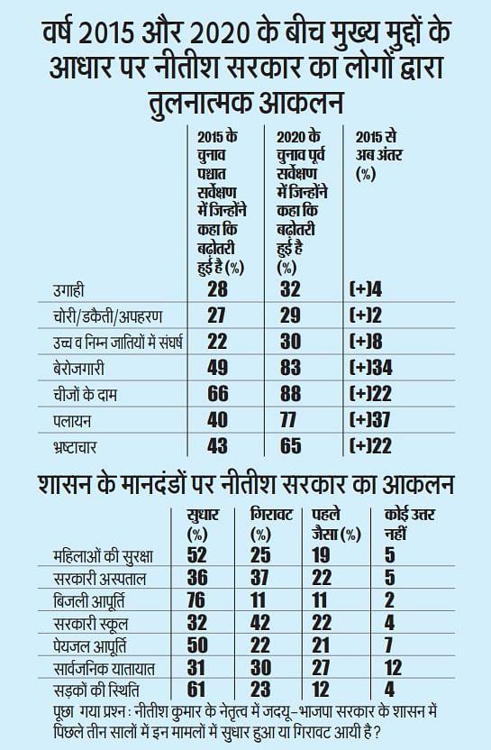 लोकनीति-सीएसडीएस का सर्वेक्षण