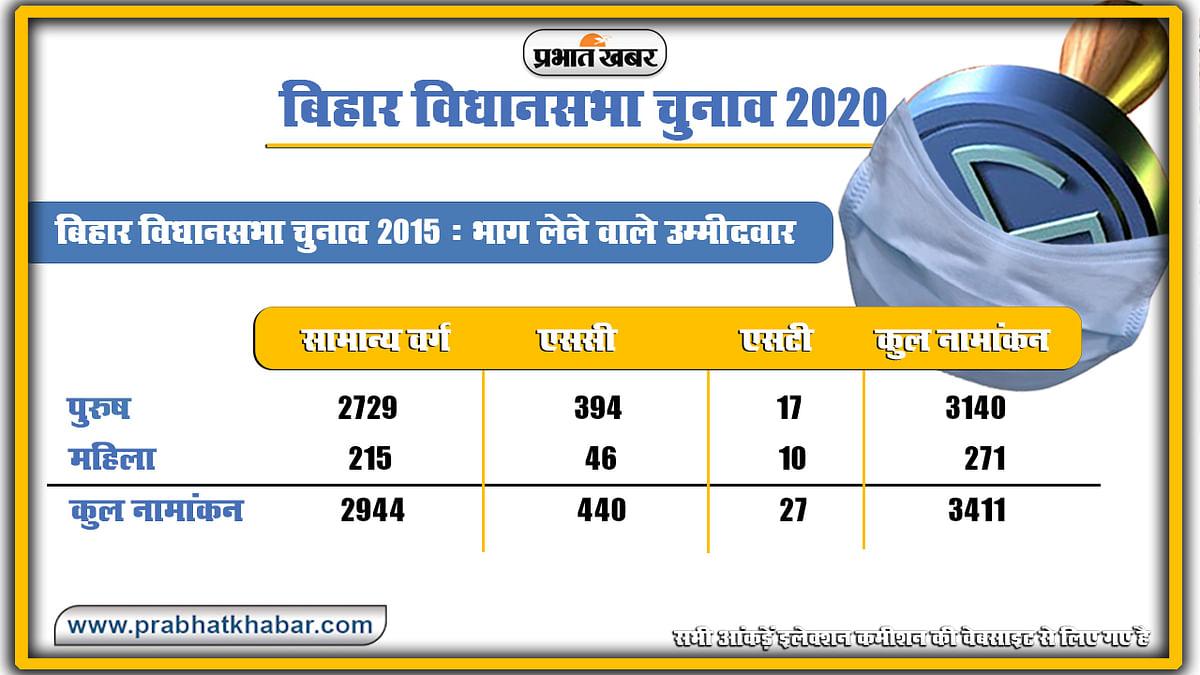 Bihar Vidhan Sabha Chunav 2015 candiate details