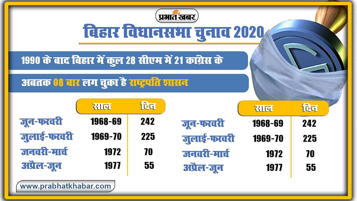Bihar Vidhan Sabha Chunav, President Rules 8 times in bihar