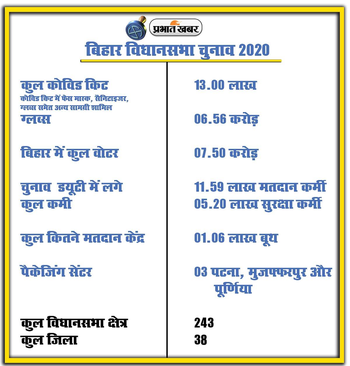 Bihar Vidhan Sabha Chunav 2020, Election commission, Covid Kit