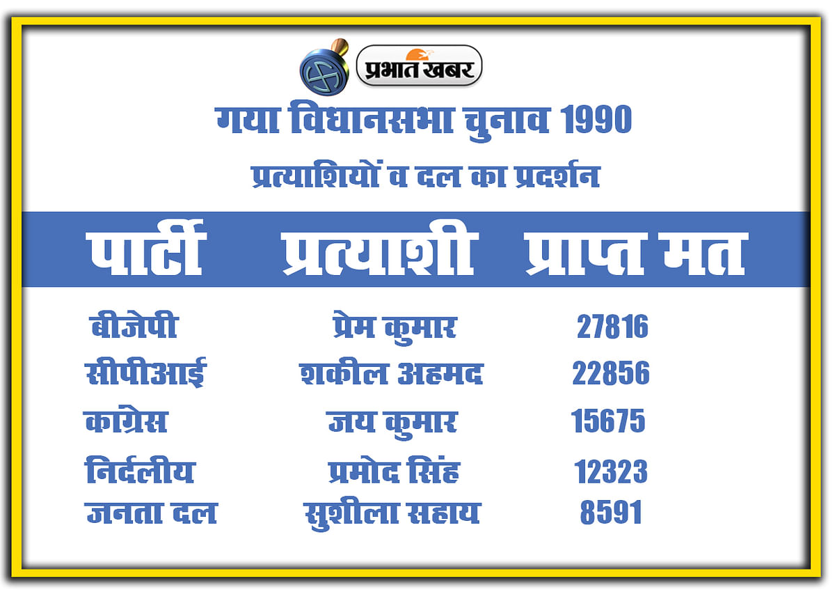 Gaya vidhan sabha chunav 1990, Party and candidate Performance