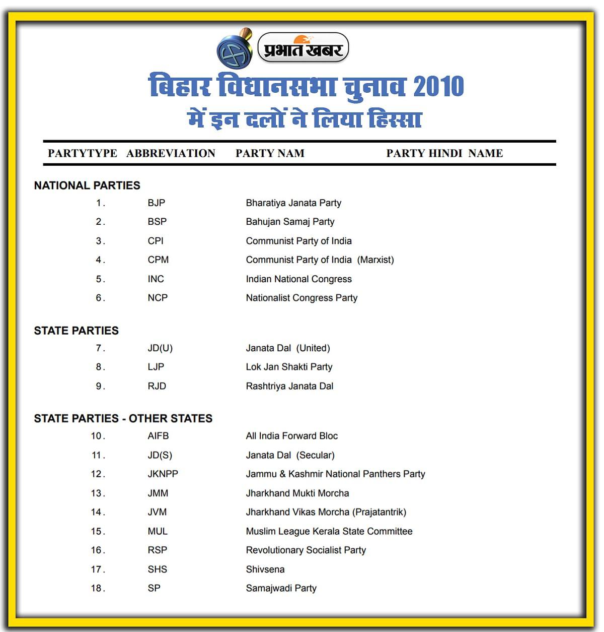 bihar vidhan sabha chunav 2010, National, State, Local Parties in Election