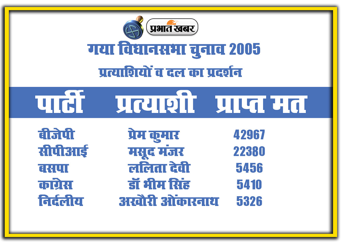 Gaya vidhan sabha chunav 2005, Party and candidate Performance
