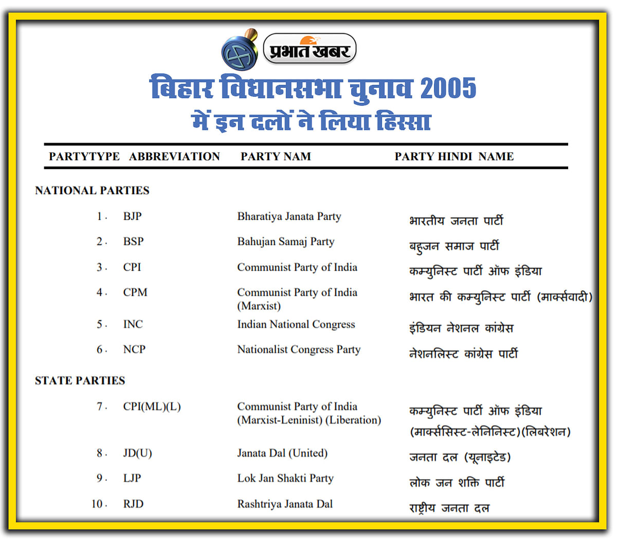 bihar vidhan sabha chunav 2005, National, State, Local Parties in Election