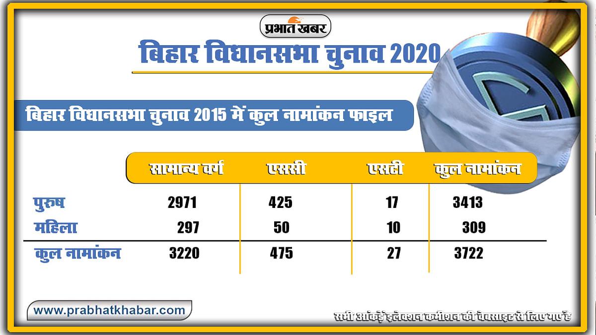 Bihar Vidhan Sabha Chunav 2015 Nomination File