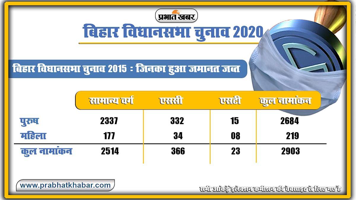 Bihar Vidhan Sabha Chunav 2015 jamanat jabt