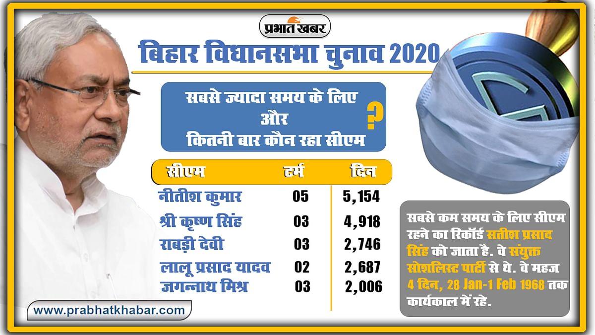 Bihar Vidhan Sabha Chunav, total cm duration in bihar