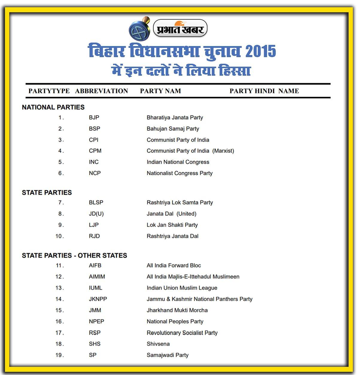 bihar vidhan sabha chunav 2015, National, State, Local Parties in Election