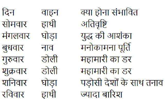 Shardiya Navratri 2020 date