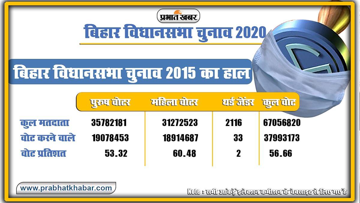 Bihar Vidhan Sabha Chunav 2020 vote percent