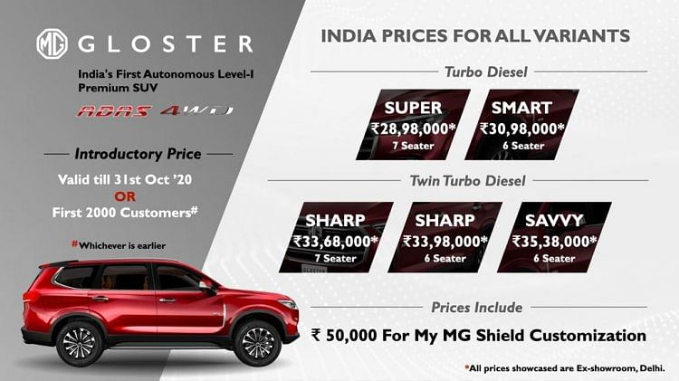 mg gloster SUV pricing details
