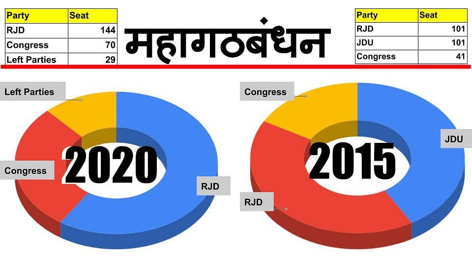 महागठबंधन में सीट शेयरिंग का ऐलान, आरजेडी 144, कांग्रेस 70 और लेफ्ट 29 सीटों पर लड़ेगी बिहार विधानसभा चुनाव, LJP संसदीय दल की बैठक टली