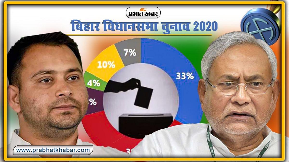 Bihar Chunav Opinion Poll Survey: बिहार चुनाव को लेकर सबसे बड़े आंकड़े सामने आए, CM के लिए नीतीश पहली पसंद लेकिन...