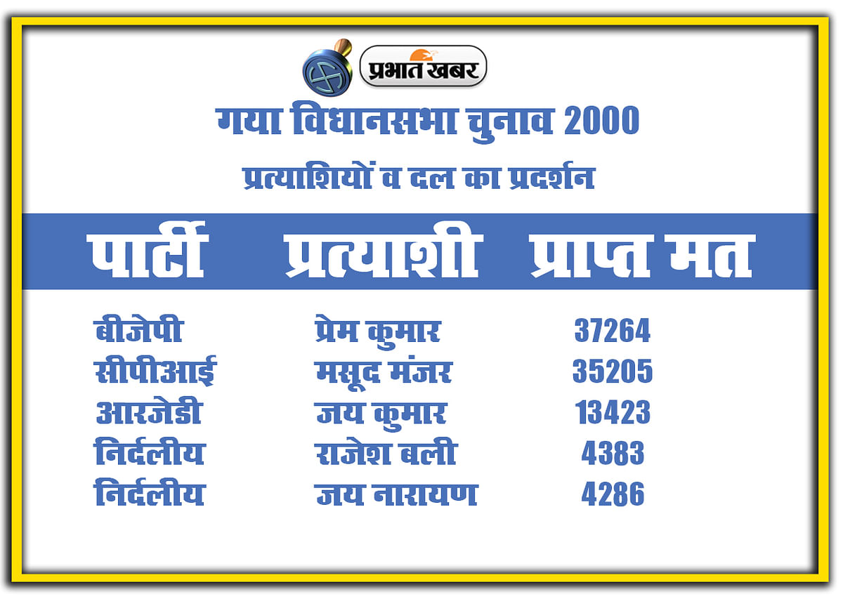 Gaya vidhan sabha chunav 2000, Party and candidate Performance
