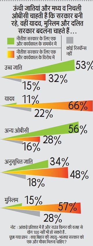 Bihar Opinion Poll 2020: बिहार चुनाव में यादव, मुस्लिम और दलित वोटर कर सकते हैं बड़ा खेल, ओपिनियन पोल में समझें आंकड़ें