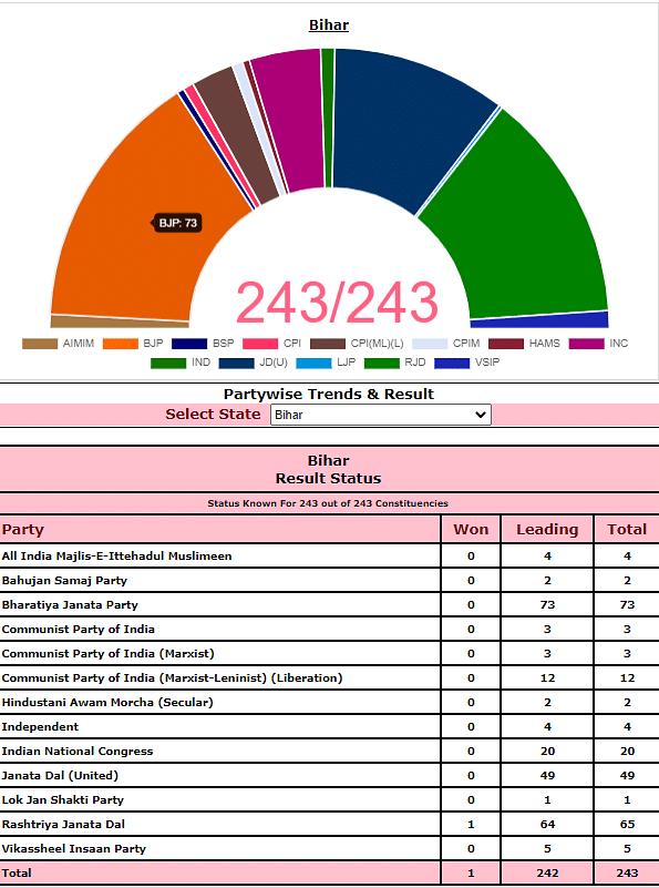 चुनाव आयोग के ताजा आंकड़े