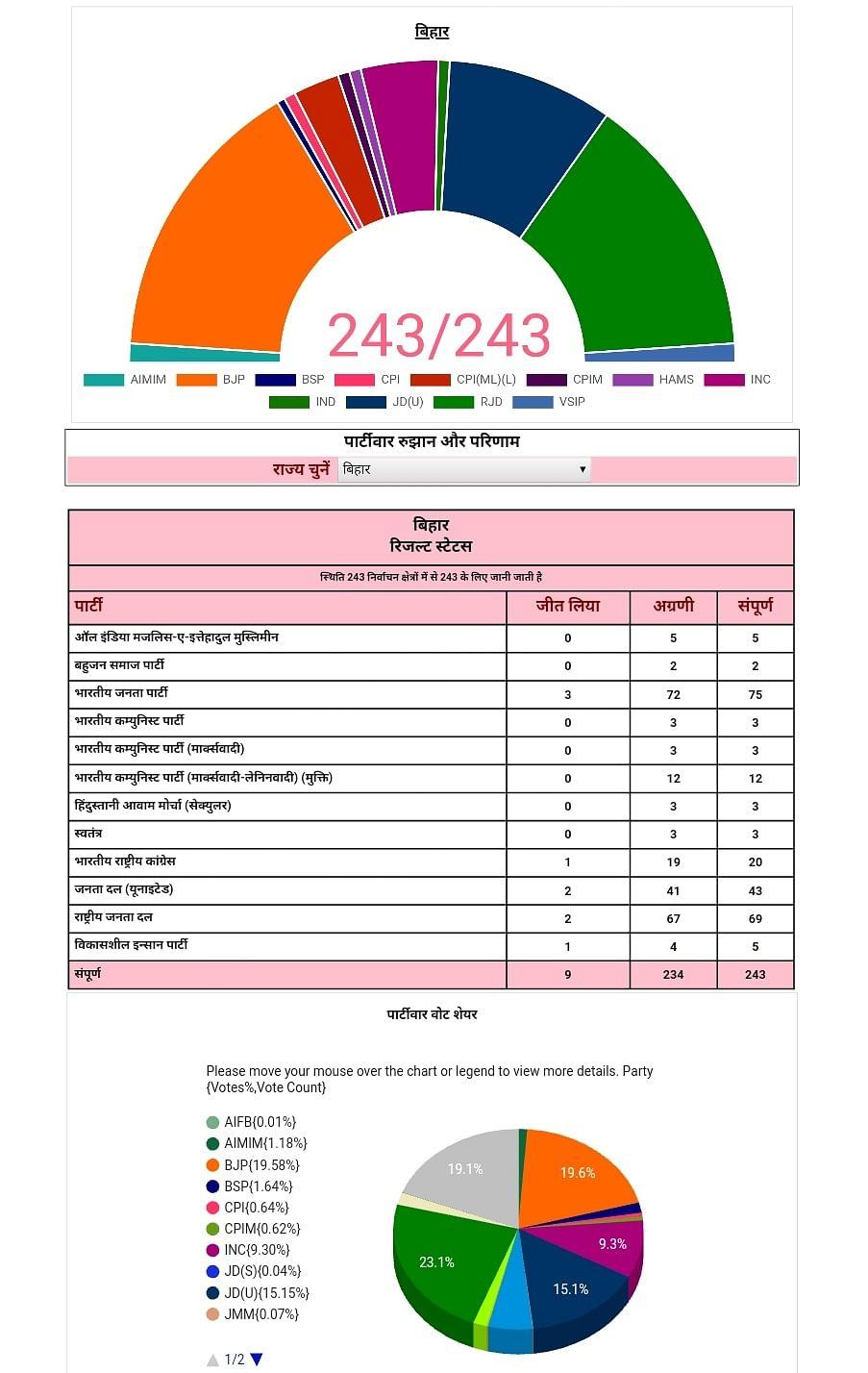 Bihar Chunav ke Natije: शाम साढ़े पांच तक का चुनावी परिणाम