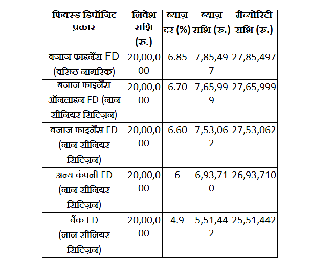 Bajaj Finance FD में निवेश करके पाएं 6.85% तक के गारंटीड रिटर्न