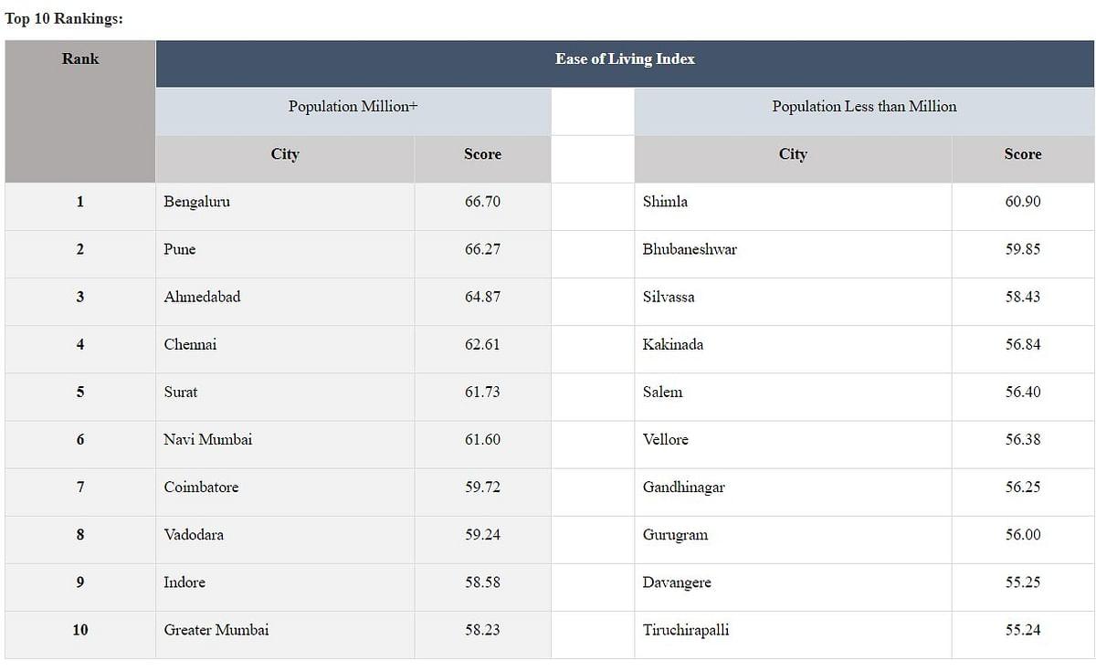 Ease of living index 2020 में बेंगलुरू टॉप पर, रांची-पटना सहित ये है अन्य शहरों की रैंकिंग