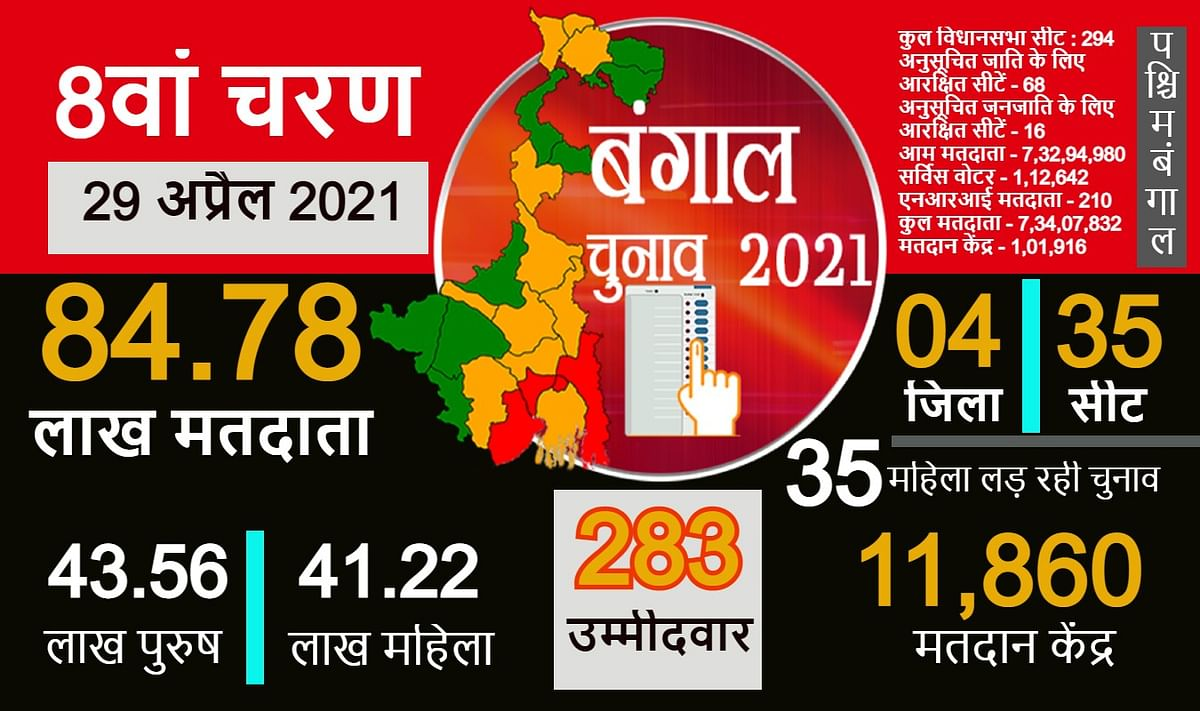 अंतिम चरण में आज बंगाल की 35 विधानसभा सीटों पर वोट
