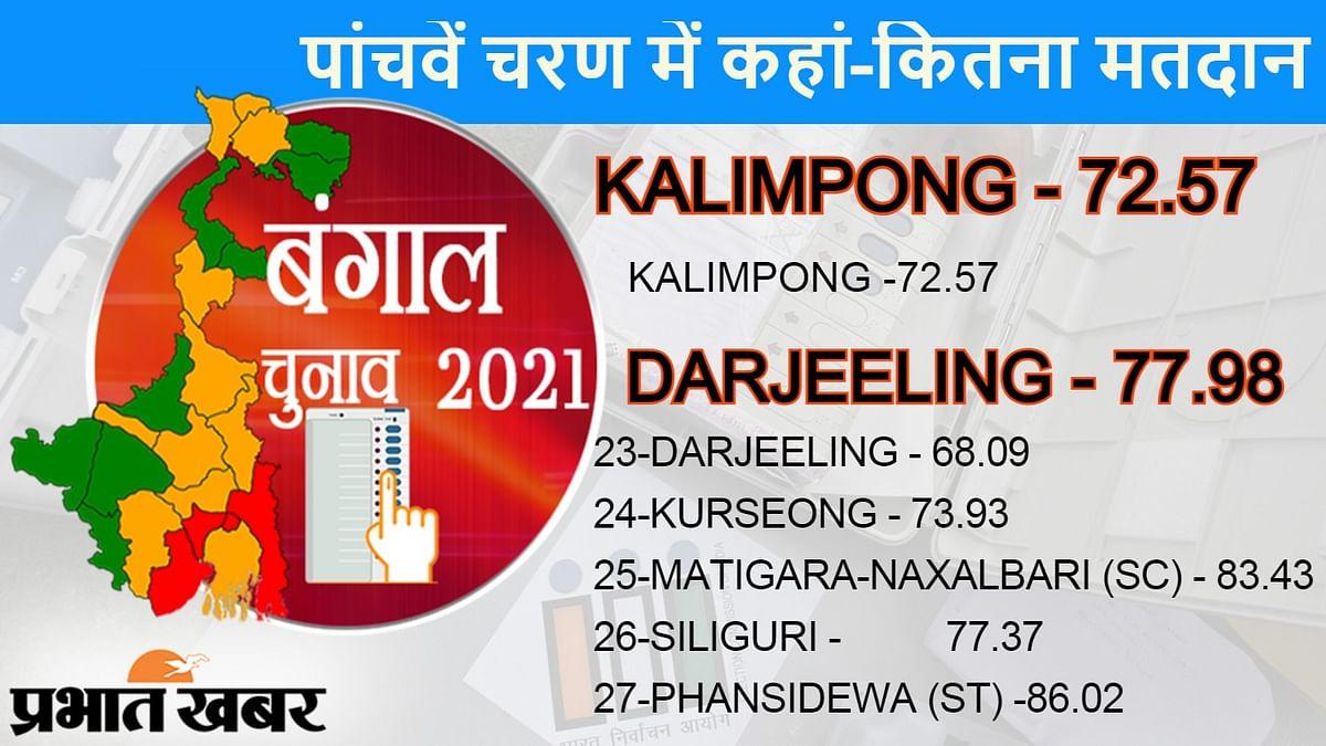कलिम्पोंग एवं दार्जीलिंग में हुआ कम मतदान