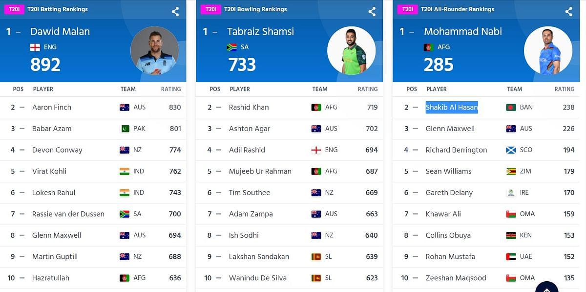 ICC T20I Ranking : टी20 रैंकिंग में कोहली, राहुल ने बचायी लाज, गेंदबाजों और ऑलराउंडरों की टॉप 10 सूची से भारतीय खिलाड़ी गायब