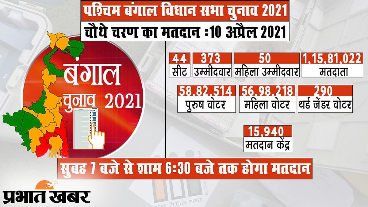 Bengal Election 2021: तृणमूल के 7 मंत्री, भाजपा के केंद्रीय मंत्री-सांसद समेत 373 लोगों की किस्मत 10 अप्रैल को इवीएम में होगी लॉक