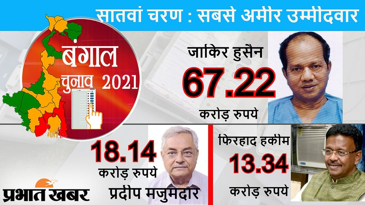 बंगाल चुनाव का सातवां चरण : तृणमूल के जाकिर हुसैन, प्रदीप मजुमदार, फिरहाद हकीम सबसे अमीर उम्मीदवार