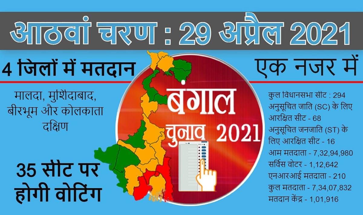 उत्तर कोलकाता समेत 4 जिलों की 35 विधानसभा सीट पर मतदान