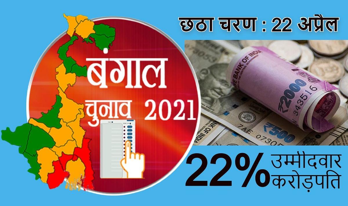 बंगाल इलेक्शन 2021: छठे चरण में चुनाव लड़ रहे 22 फीसदी उम्मीदवार हैं करोड़पति