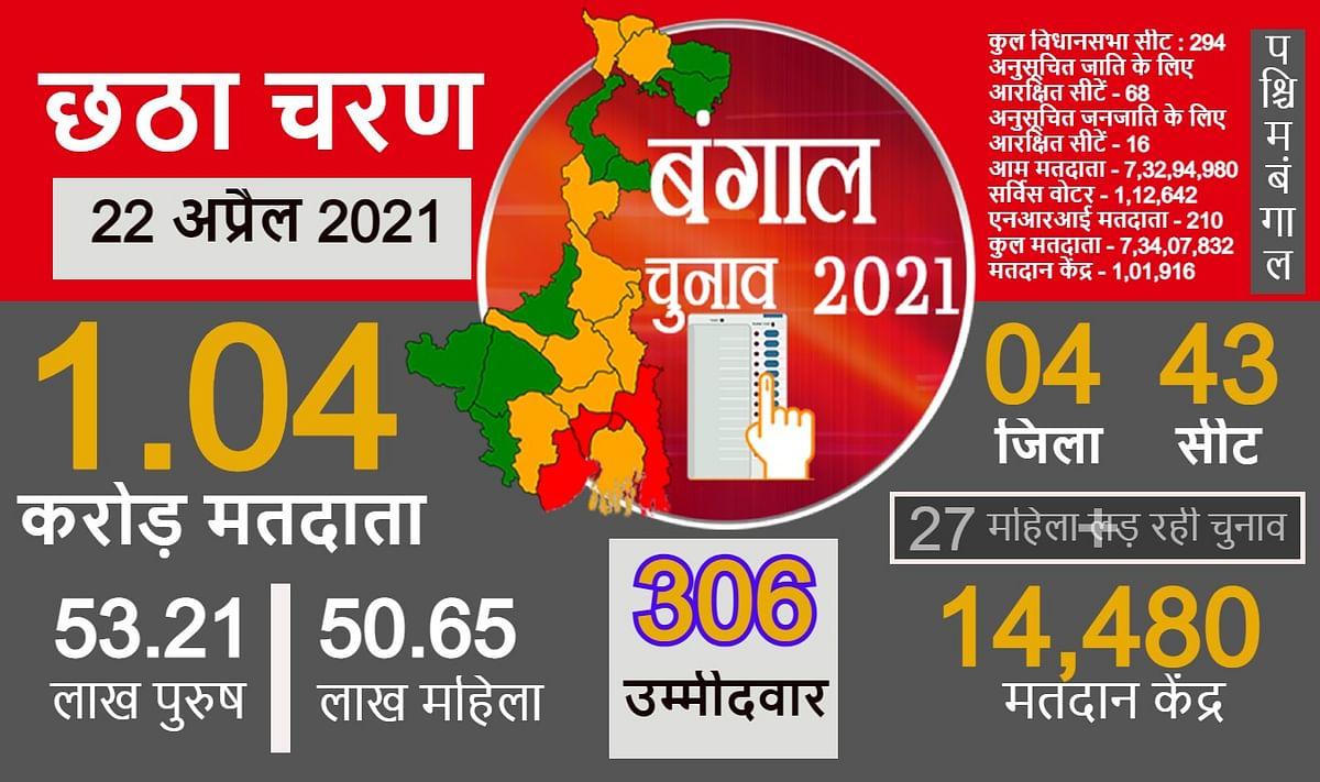 बंगाल चुनाव 2021: छठे चरण में 1.03 करोड़ मतदाता 22 अप्रैल को करेंगे 306 उम्मीदवारों के भाग्य का फैसला