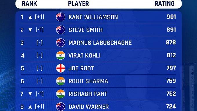 ICC Test Ranking : केन विलियमसन फिर नंबर वन, विराट कोहली और रोहित को मिली रैंकिंग में यहां जगह...