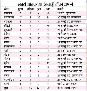 Tokyo Olympics में किस दिन कौन से खिलाड़ी दिखाएंगे दम, जानें भारत का पूरा शेड्यूल