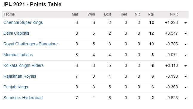 IPL 2021 Points Table: आरसीबी को रौंदकर केकेआर ने प्वाइंट टेबल में लगायी लंबी छलांग, देखें अन्य टीमों का हाल