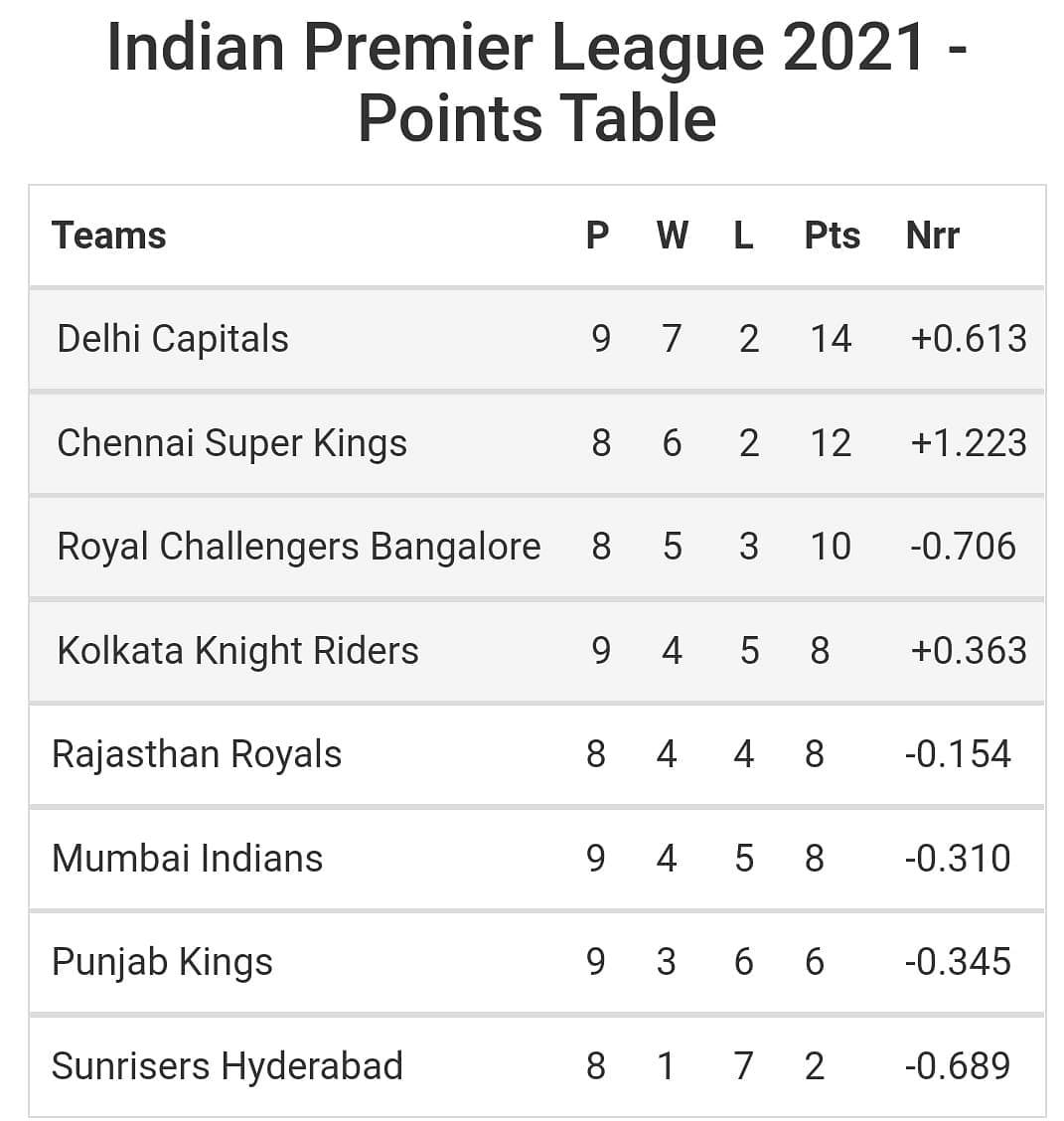 IPL 2021 Points Table: दूसरा फेज शुरू होते ही बदल गयी प्लेऑफ की तसवीर, KKR ने किया बड़ा उलट-फेर