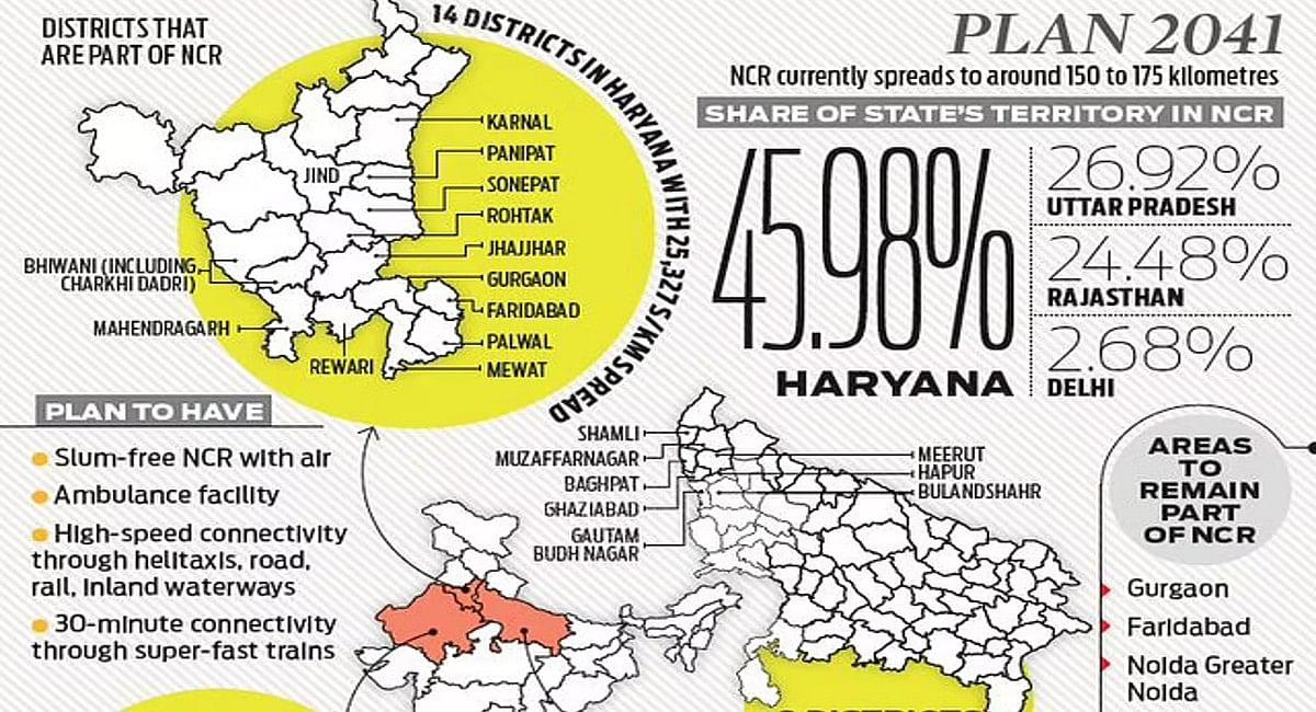 Draft Regional Plan-2041: घटेगा NCR का आकार, स्लम फ्री होगी दिल्ली, हाई स्पीड कनेक्टिविटी पर जोर