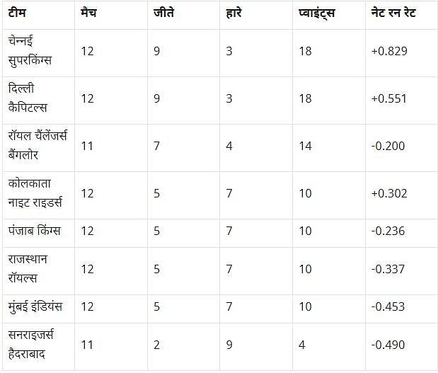 IPL 2021: रोमांचक हुई प्लेऑफ की जंग, चौथे स्थान के लिए इन चार टीमों के बीच लड़ाई हुई और तेज