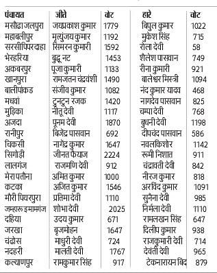 Bihar Panchayat Chunav: 23 पंचायतों में चार ही मुखिया दोबारा जीत पाये,10 पुराने सरपंच ही बचा पाये अपनी कुर्सी