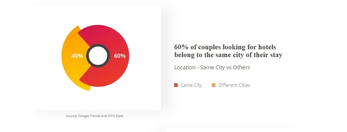Goibibo says 'Get a Room' to Indian couples