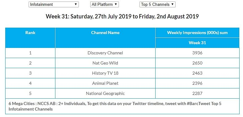 Top channels in the infotainment genre