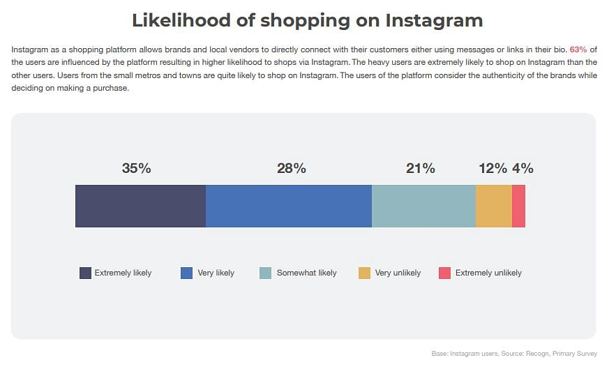 84% Instagram users likely to shop on platform: WATConsult Report