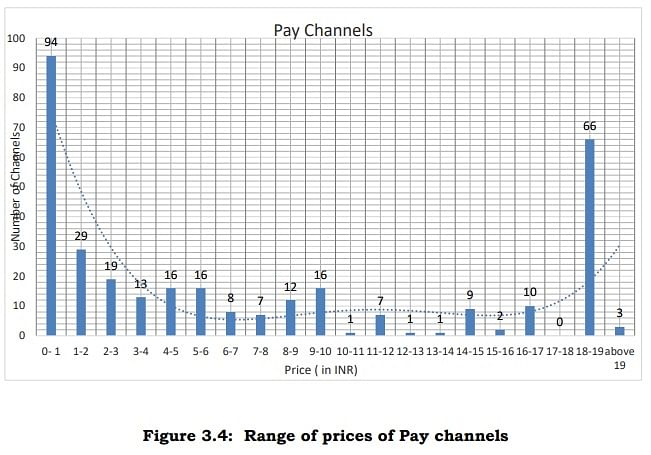 94 channels are priced below Rs 1 while only 3 are above Rs 19. Source  TRAI