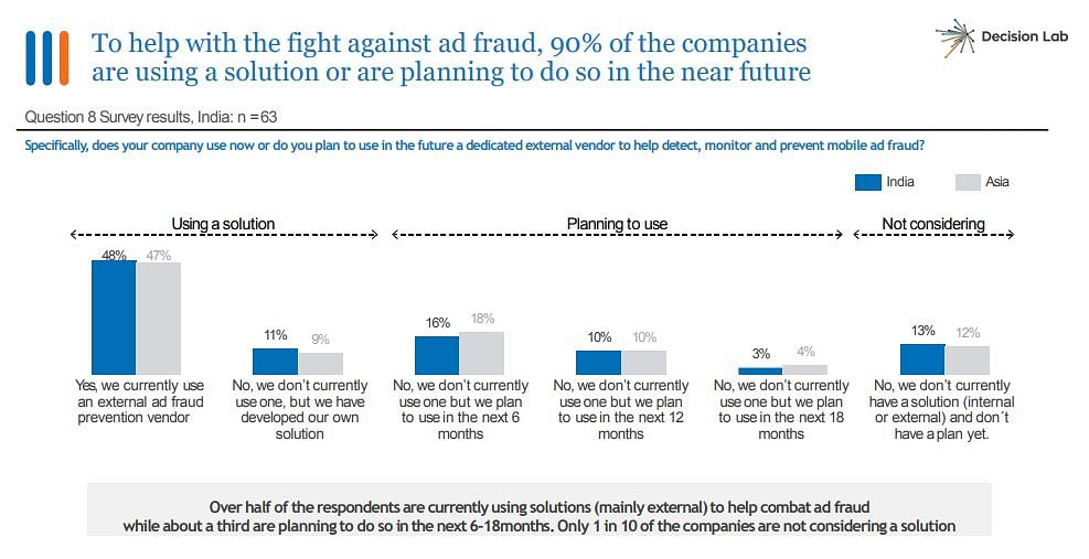 India leads mobile ad fraud across Asia: MMA's Report on Ad Fraud