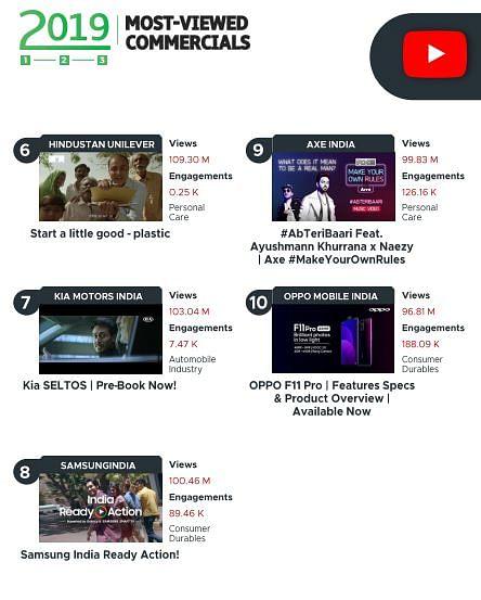 Vidooly releases report on digital video trends in 2019